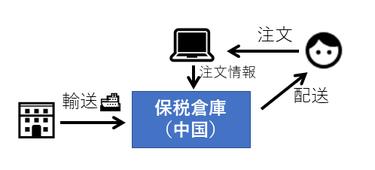 保税区モデル