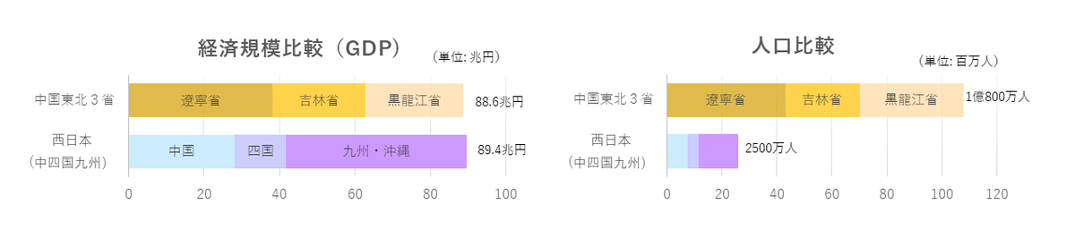 中国北東3省について
